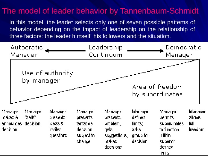 The model of leader behavior by Tannenbaum-Schmidt In this model,  the leader selects only one