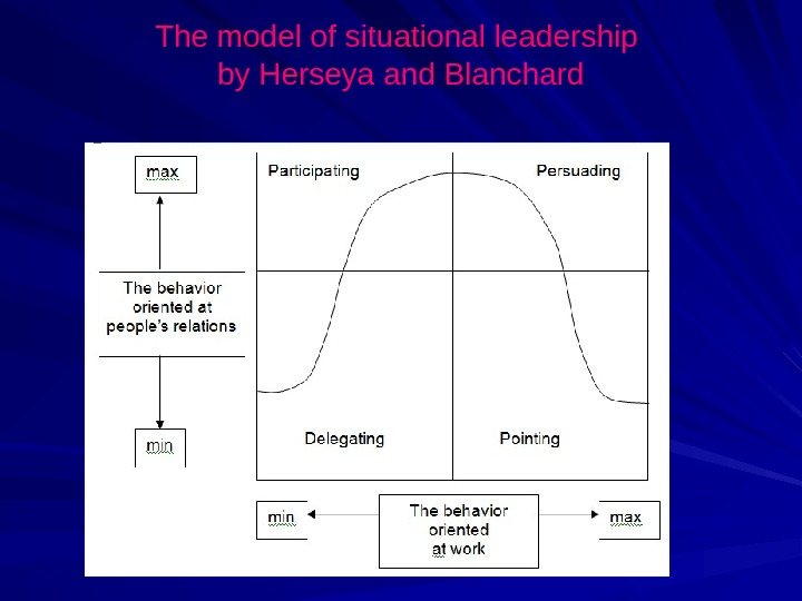 The model of situational leadership by Herseya and Blanchard