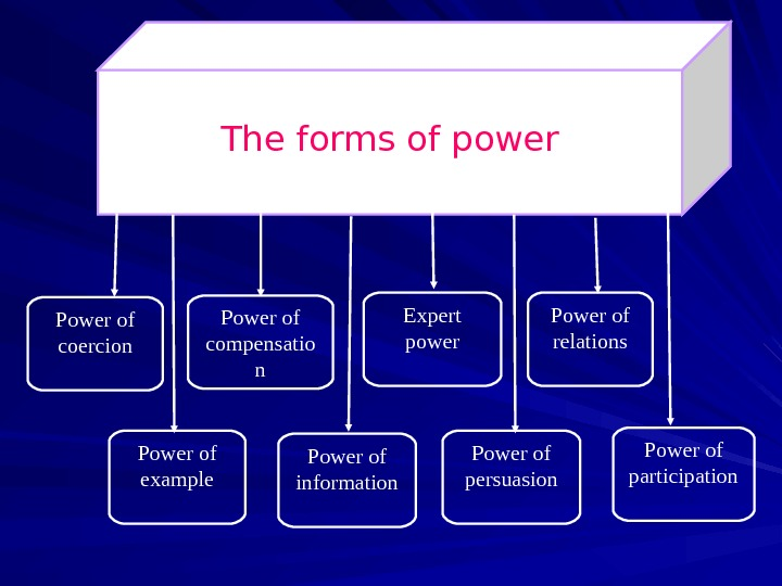 The forms of power Power of coercion Power of compensatio n Expert power Power of relations