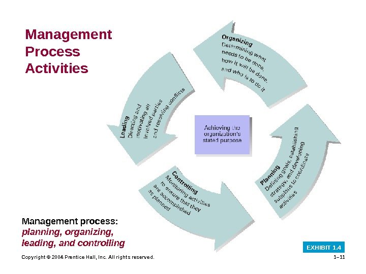 Copyright © 2004 Prentice Hall, Inc. All rights reserved. 1– 11 Management Process Activities EXHIBIT 1.
