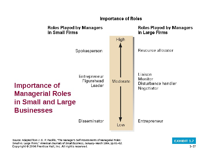 Copyright © 2004 Prentice Hall, Inc. All rights reserved. 1– 17 Importance of Managerial Roles in