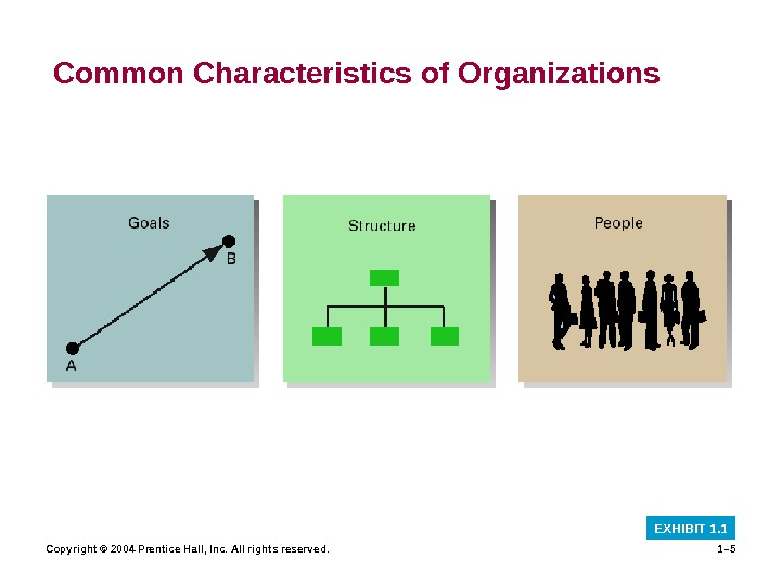 Copyright © 2004 Prentice Hall, Inc. All rights reserved. 1– 5 Common Characteristics of Organizations EXHIBIT