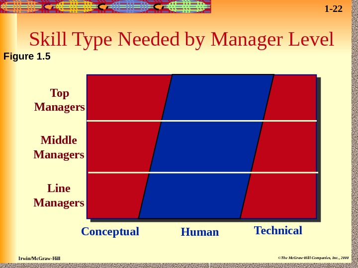 Irwin/Mc. Graw-Hill ©The Mc. Graw-Hill Companies, Inc. , 2000 Skill Type Needed by Manager Level Top
