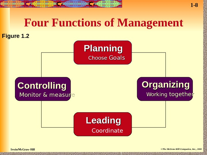 Irwin/Mc. Graw-Hill ©The Mc. Graw-Hill Companies, Inc. , 2000 Four Functions of Management Figure 1. 2
