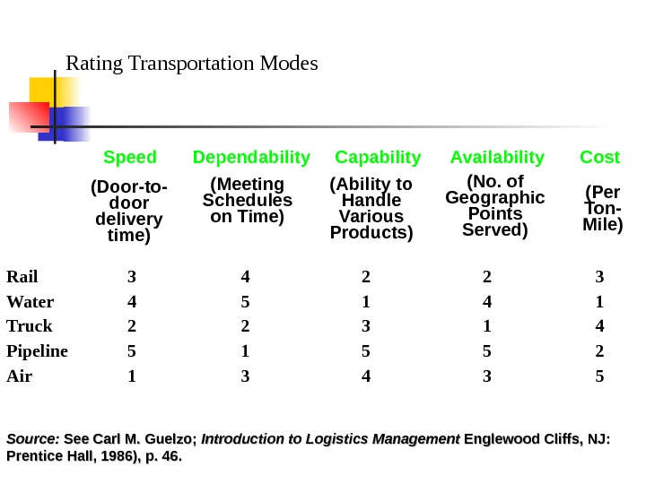 Rating Transportation Modes Rail 3 4 2 2 3 Water 4 5 1 4 1 Truck