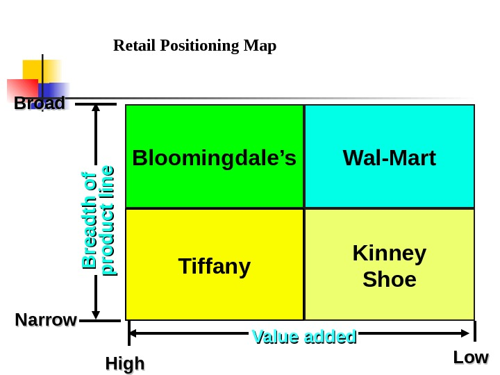 Retail Positioning Map Bloomingdale's Kinney Shoe. Wal-Mart Tiffany. Broad Narrow. B r e a d th
