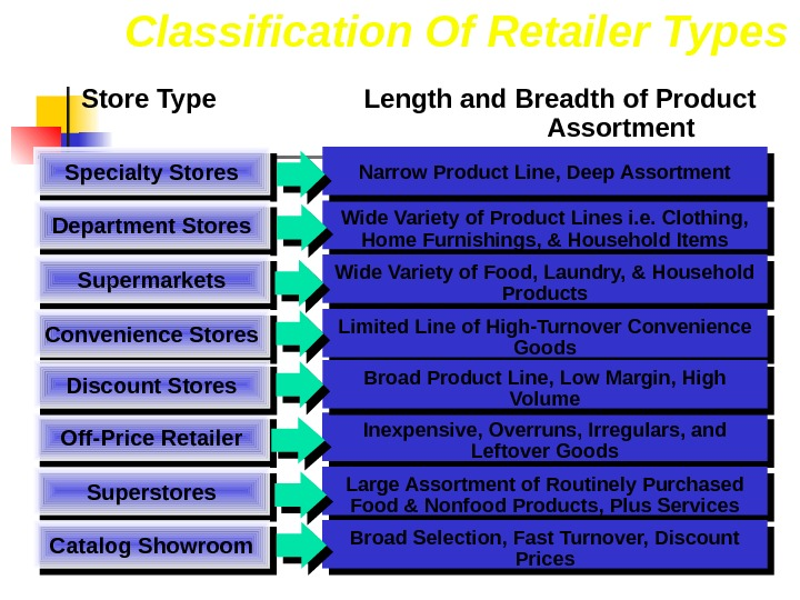 Classification Of Retailer Types Specialty Stores Department Stores Supermarkets Convenience Stores Off-Price Retailer Superstores Catalog Showroom