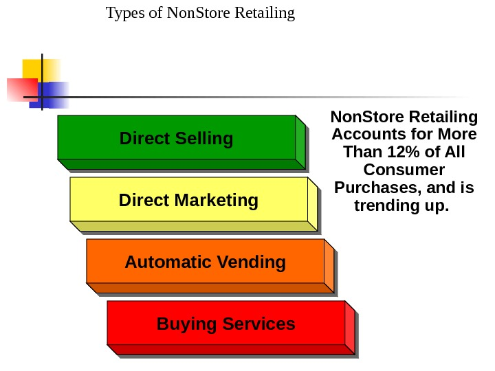 Types of Non. Store Retailing. Direct Selling Direct Marketing Buying Services Non. Store Retailing Accounts for