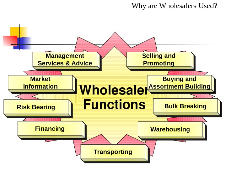 Why are Wholesalers Used? Wholesaler Functions. Management Services & Advice Selling and Promoting Market Information Buying