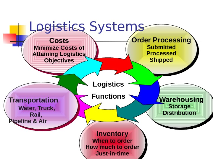 Inventory When to order How much to order Just-in-time. Costs Minimize Costs of Attaining Logistics Objectives