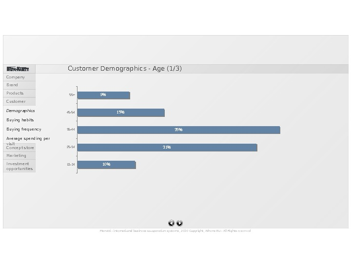 Customer Demographics - Age (1/3) Manetti - international business co-operation systems, 2010 Copyright, Athens EU -