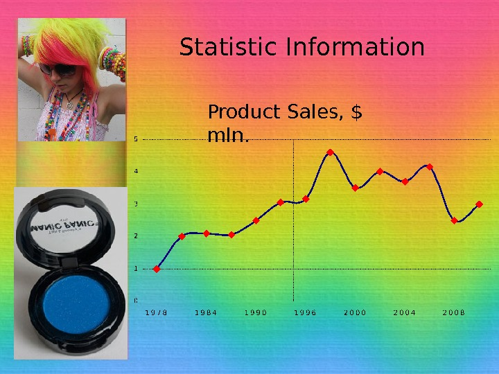 Statistic Information Product Sales, $ mln.