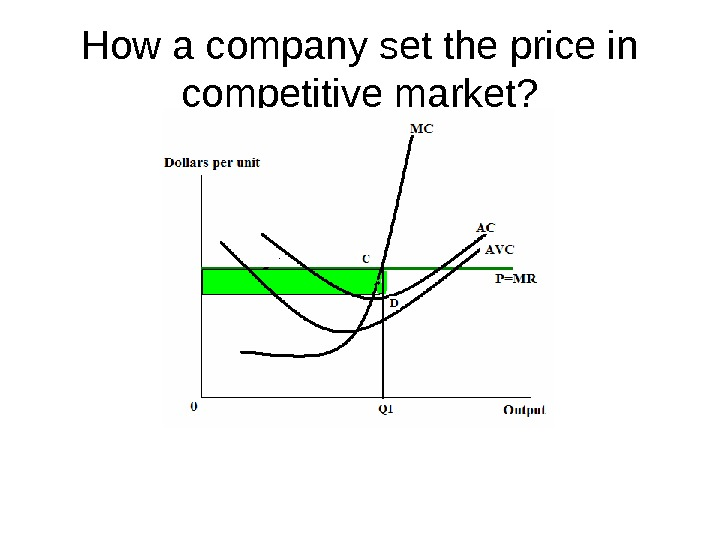 How a company set the price in competitive market?
