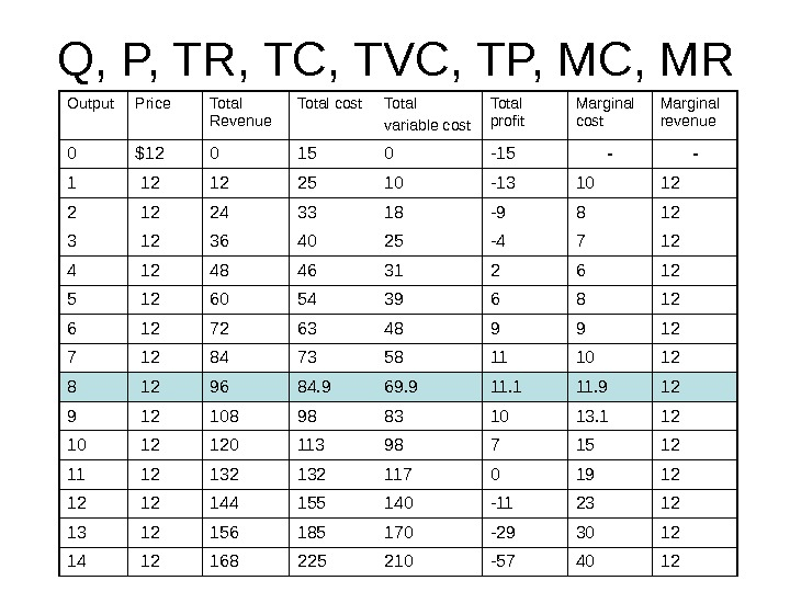 Q, P, TR, TC, TVC, TP, MC, MR Output Price Total Revenue Total cost