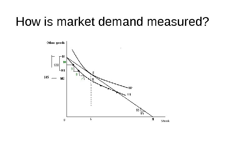 How is market demand measured?