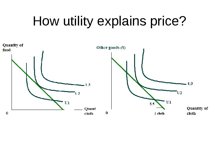 How utility explains price?