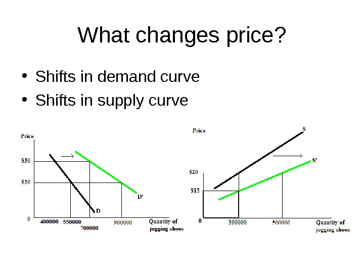 What changes price?  • Shifts in demand curve • Shifts in supply curve