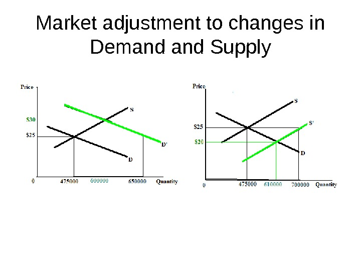 Market adjustment to changes in Demand Supply