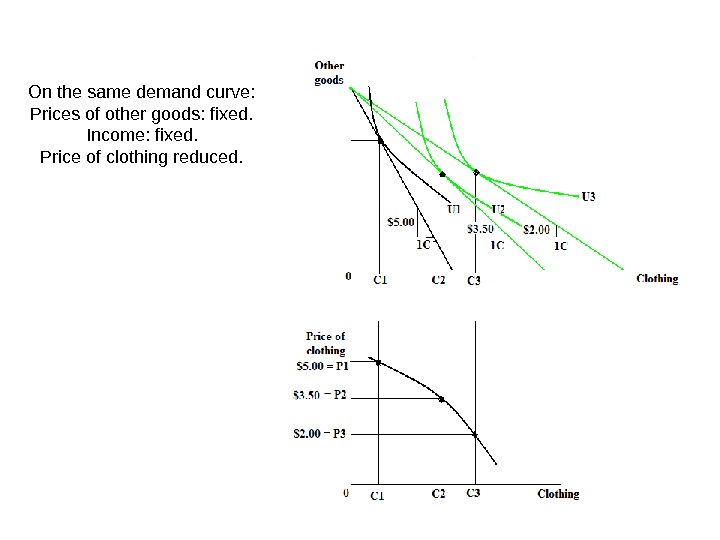 On the same demand curve: Prices of other goods: fixed. Income: fixed. Price of