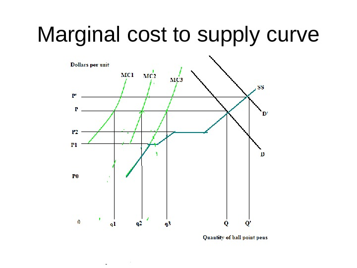 Marginal cost to supply curve