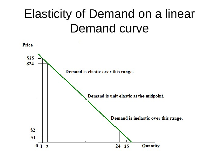Elasticity of Demand on a linear Demand curve