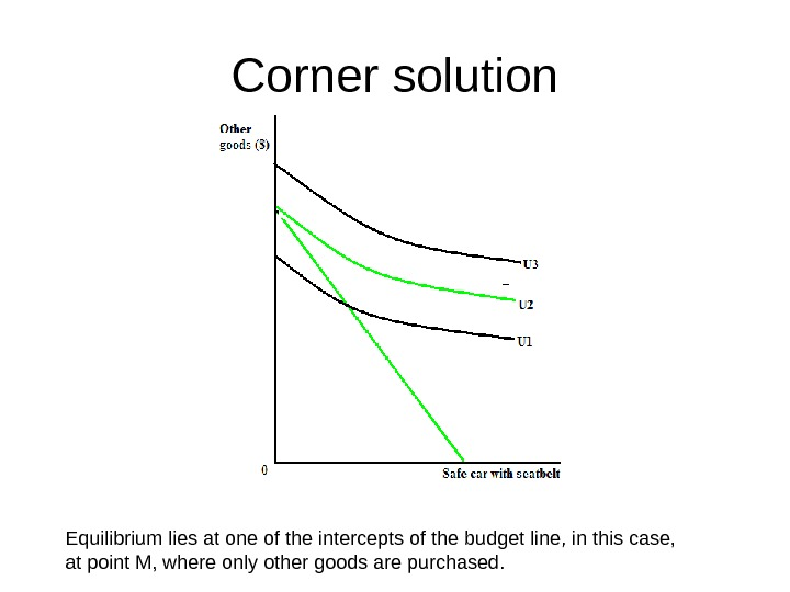 Corner solution Equilibrium lies at one of the intercepts of the budget line, in