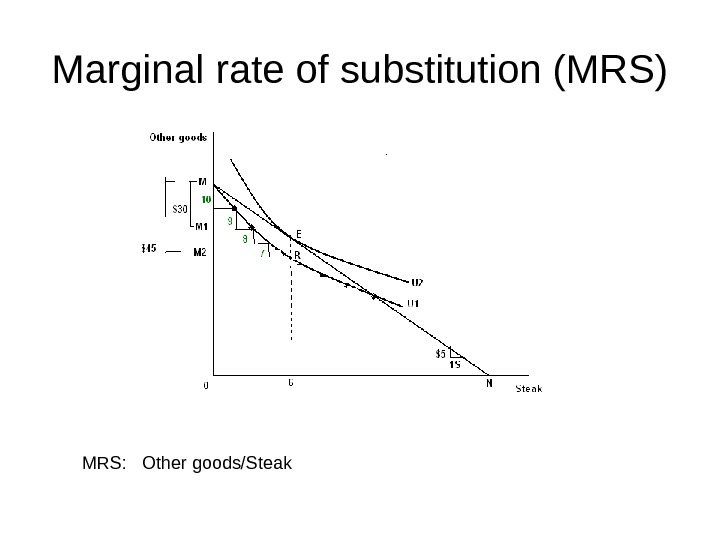 Marginal rate of substitution (MRS) MRS:  Other goods/Steak