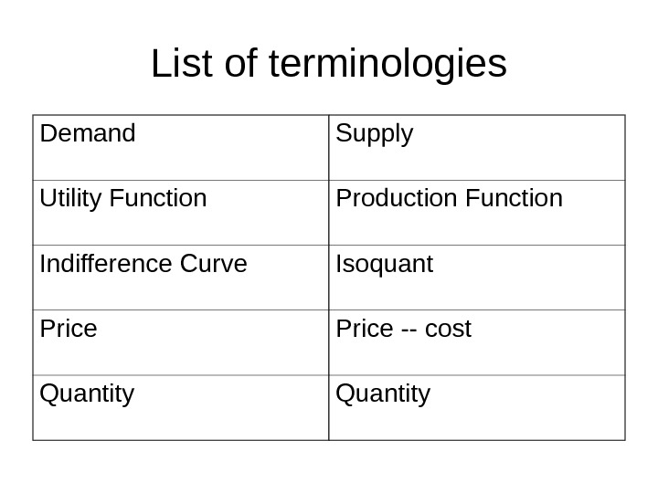 List of terminologies Demand Supply Utility Function Production Function Indifference Curve Isoquant Price --
