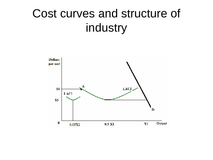 Cost curves and structure of industry