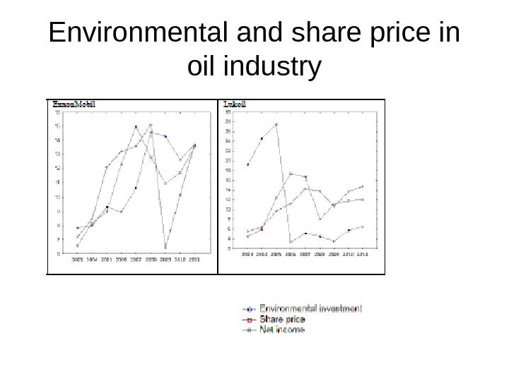 Environmental and share price in oil industry