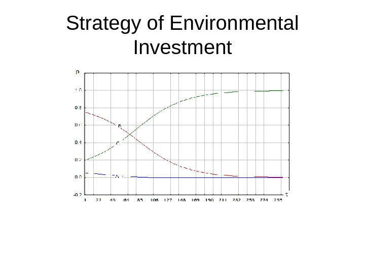 Strategy of Environmental Investment