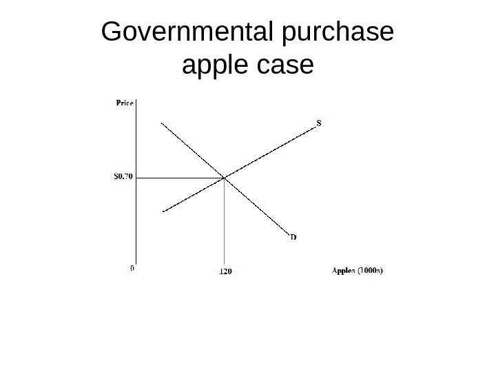 Governmental purchase apple case