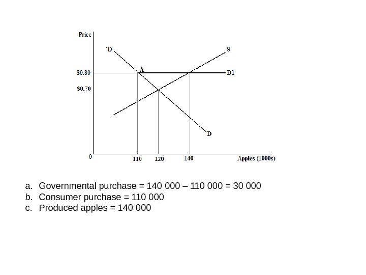 a. Governmental purchase = 140 000 – 110 000 = 30 000 b. Consumer