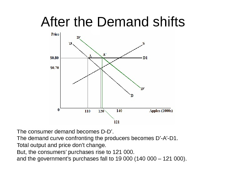After the Demand shifts The consumer demand becomes D-D'. The demand curve confronting the
