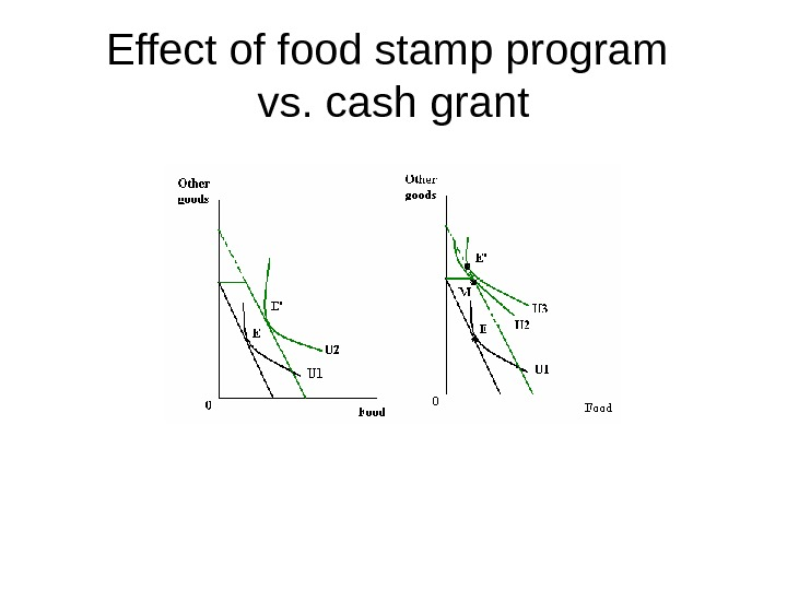 Effect of food stamp program vs. cash grant