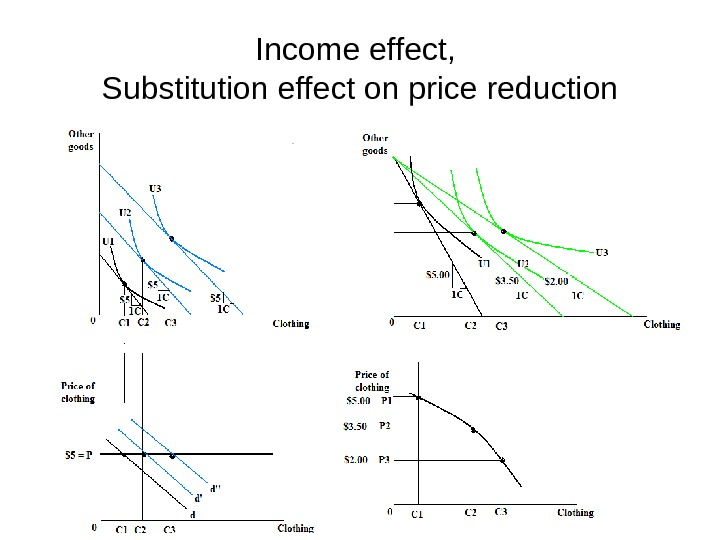 Income effect,  Substitution effect on price reduction