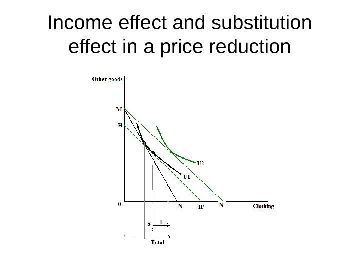 Income effect and substitution effect in a price reduction