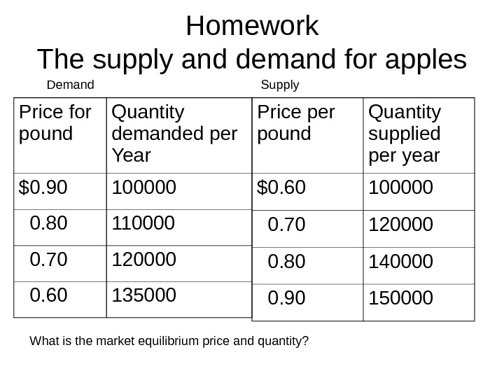 Homework The supply and demand for apples Price for pound Quantity demanded per Year $0. 90