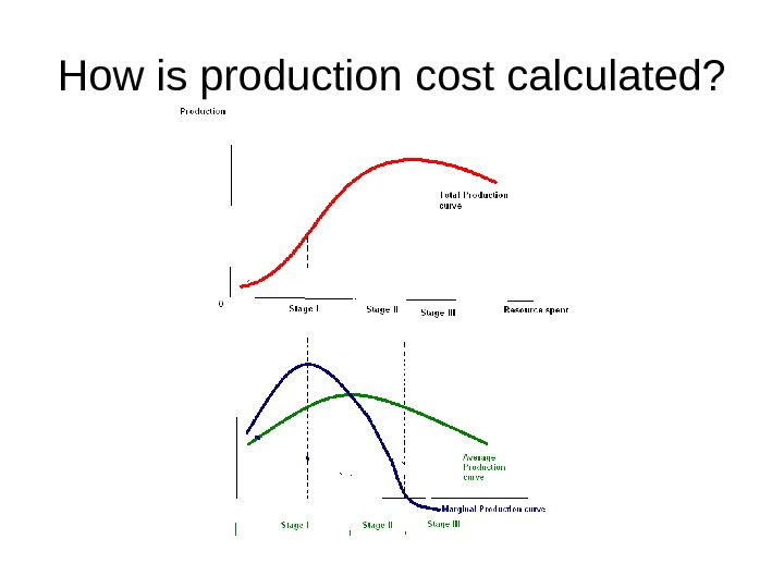 How is production cost calculated?