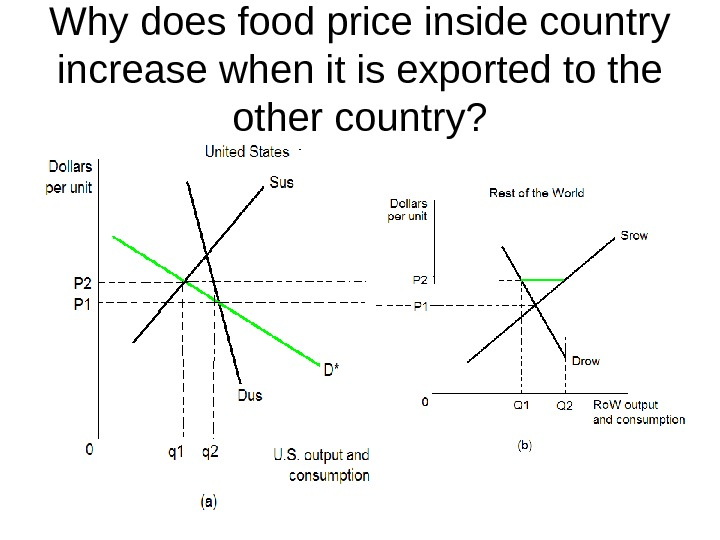 Why does food price inside country increase when it is exported to the other country?