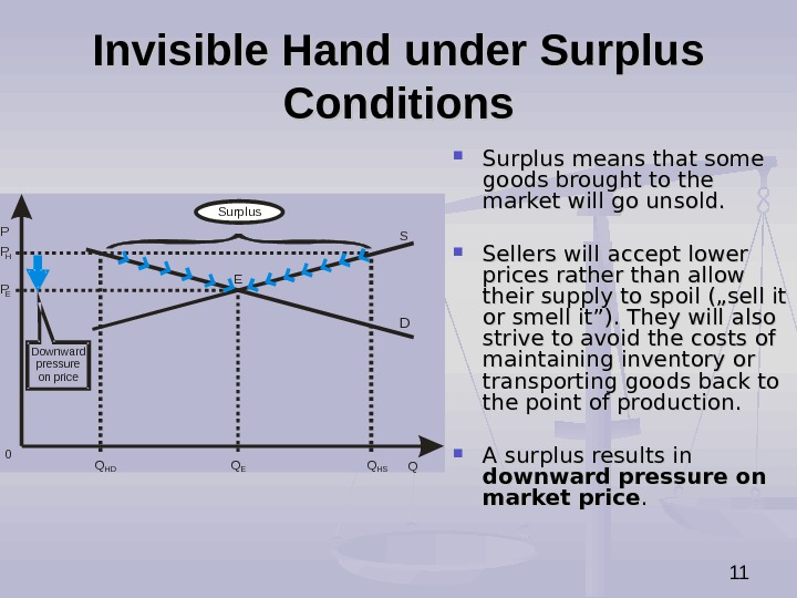 11 Invisible Hand under Surplus Conditions P QS DPP EH 0 Q E Q