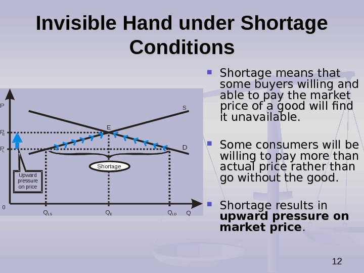 12 Invisible Hand under Shortage Conditions P QS DP P E L 0 Q