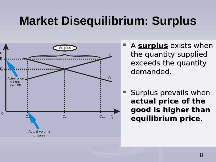 8 Market Disequilibrium: Surplus P QActual price is higher than PE Actual volume of