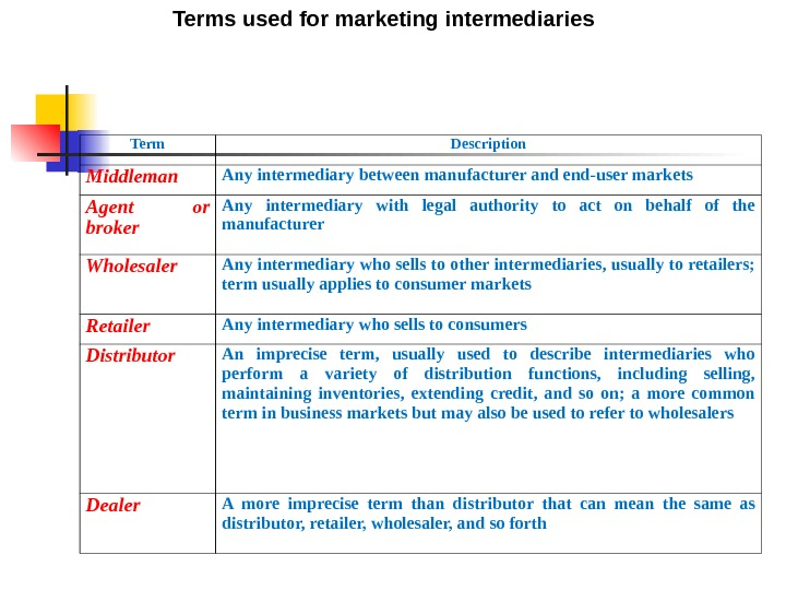 Term Description Middleman Any intermediary between manufacturer and end-user markets Agent or broker Any intermediary with