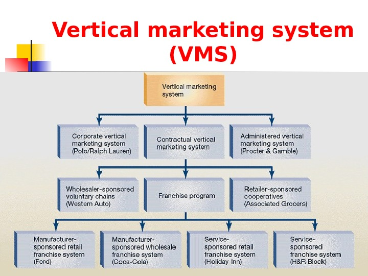 Vertical marketing system (VMS)