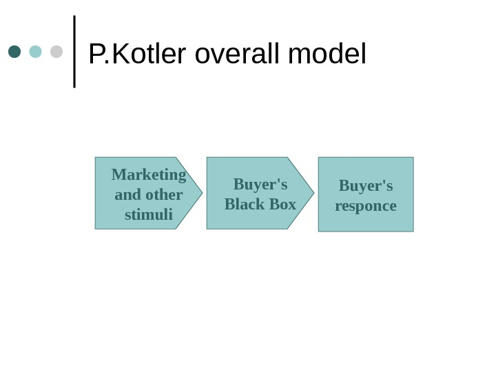 P. Kotler overall model Marketing and other stimuli Buyer's Black Box Buyer's responce