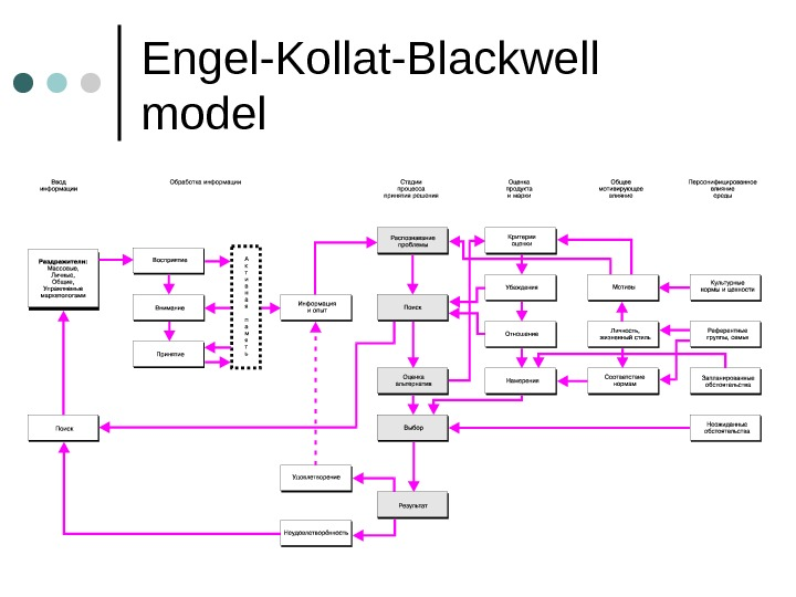 Engel-Kollat-Blackwell model