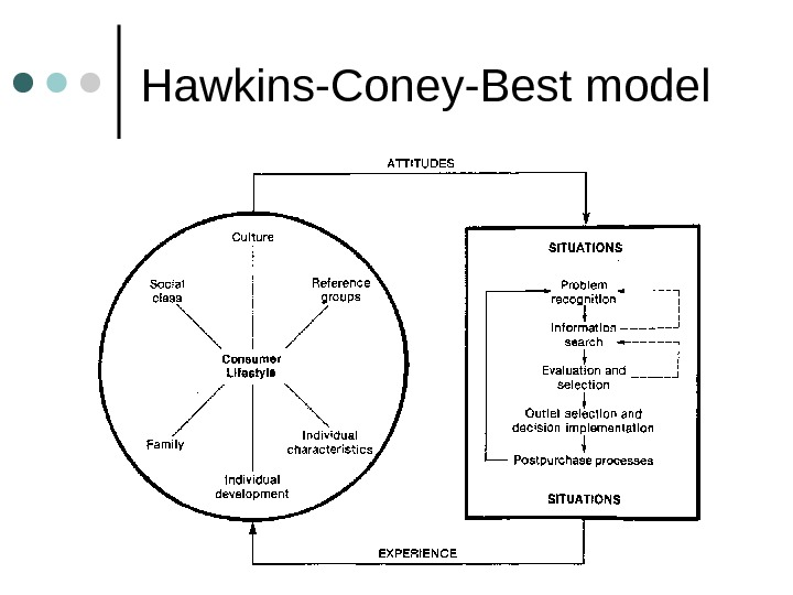 Hawkins-Coney-Best model