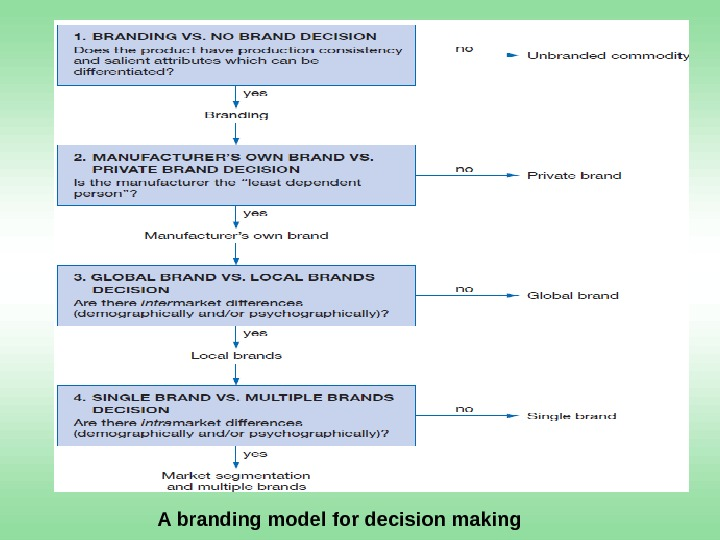 A branding model  for decision making