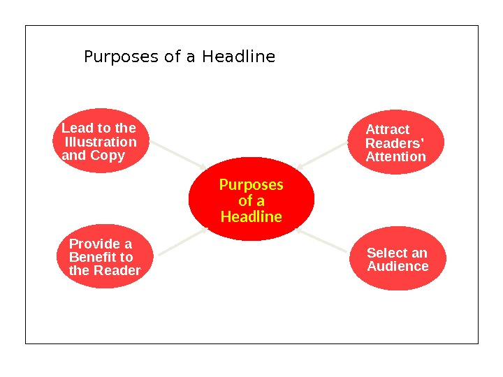 Purposes of a Headline. Lead to the Illustration and Copy Provide a Benefit to the Reader
